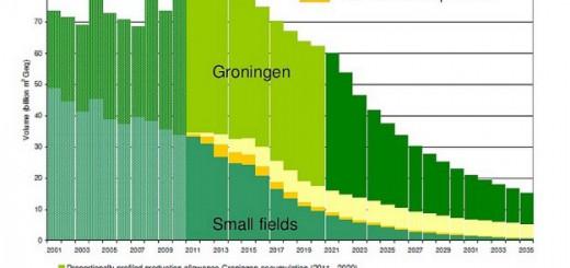 aardgas-nederland